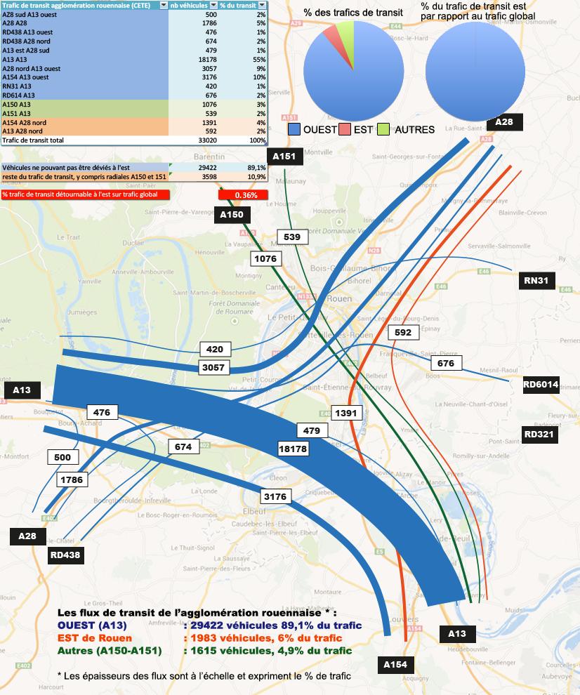 Le trafic de transit, avec sa particularité : 89,1% du trafic se fait d'Est en Ouest, via l'A13 (55% du trafic ne quitte pas l'A13).