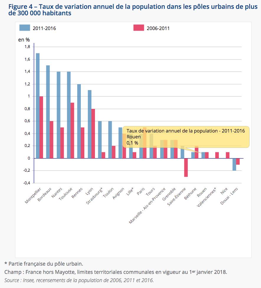 démographie 2006-2016