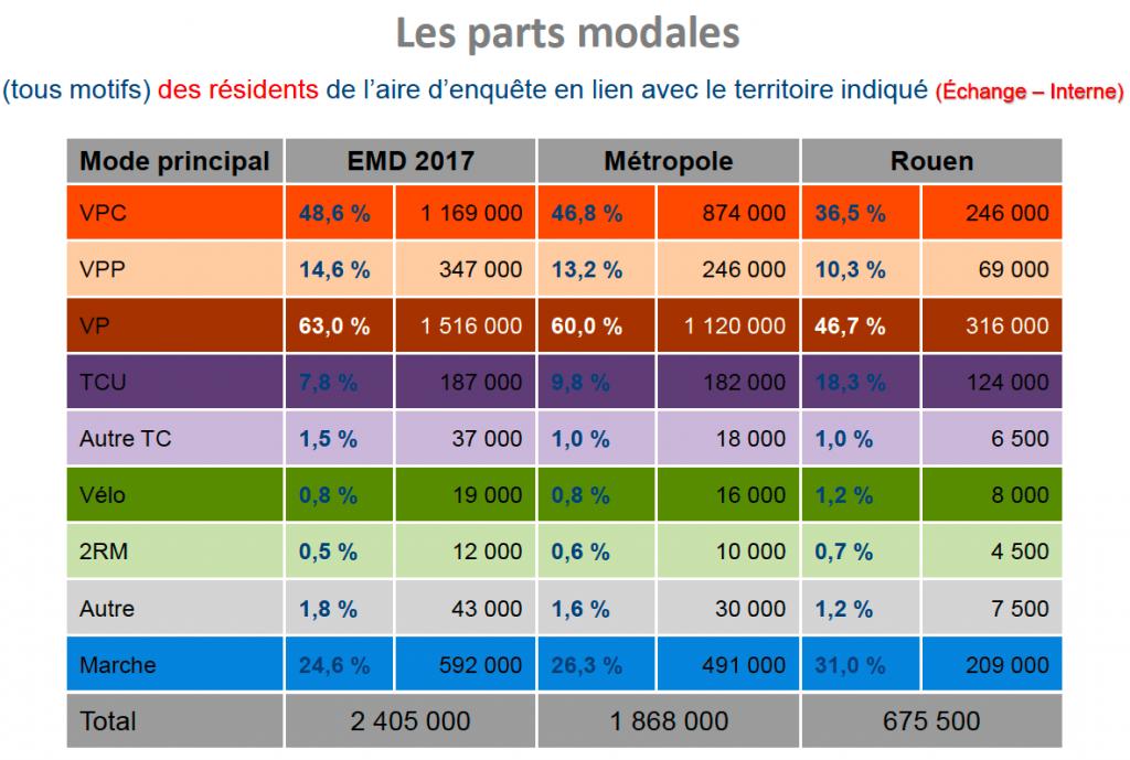 EMD 2017 - parts modales