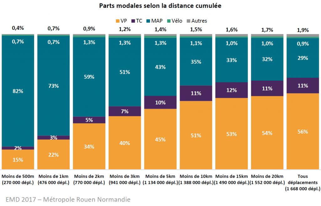 parts modales des déplacements - source Métropole Rouen Normandie - enquête ménages déplacements
