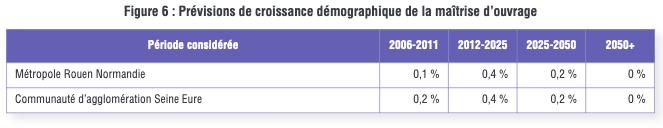 Dreal, une croissance démographique exagérée pour la Normandie