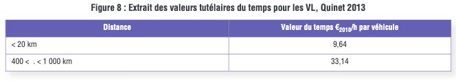 Valeur tutélaires deu temps pour les VL, rapport Quinet