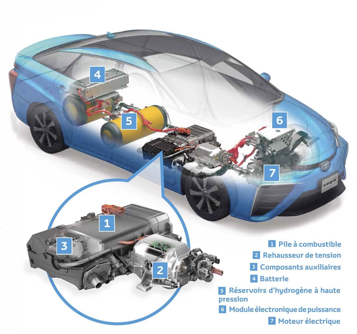 voiture à hydrogène, le mythe du moteur à eau